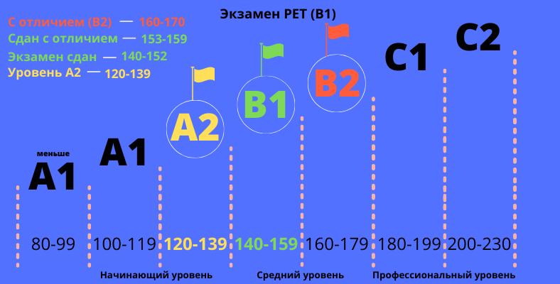 Экзамен Preliminary English Test - PET for school